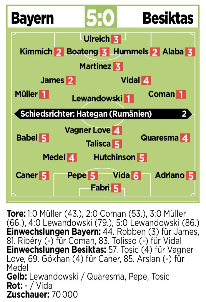 Bayern 5-0 Beşiktaş | Player ratings [Bild] https://t.co/7EI0UW4lWi