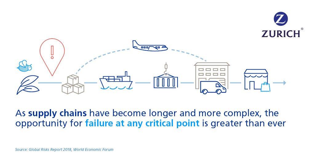 RT @ZurichNAnews: How resilient is your supply chain?  https://t.co/gy1GVgTStD #WEF18 https://t.co/ULP5v30Thv