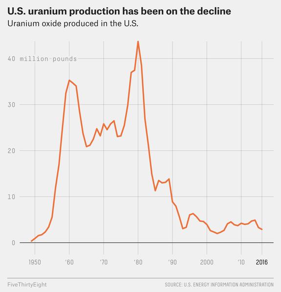 There was a time when it was good to be a U.S. uranium mining company. https://t.co/rsDIUKck1b https://t.co/zTUzdiiqoy