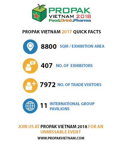 test Twitter Media - ProPak Vietnam 2017 saw nearly 8000 visitors - will you be there in 2018? #propakvietnam2018 #seeyouthere #propak #propakvietnam https://t.co/tTLzP9NmSg https://t.co/sAHEbv6X7O