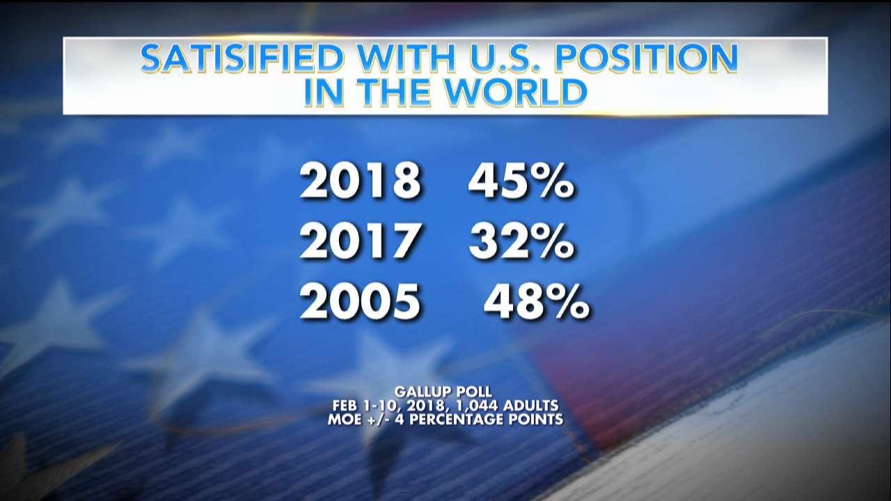 Poll: 45% are satisfied with U.S. position in the world. https://t.co/p8bDsQNOLW