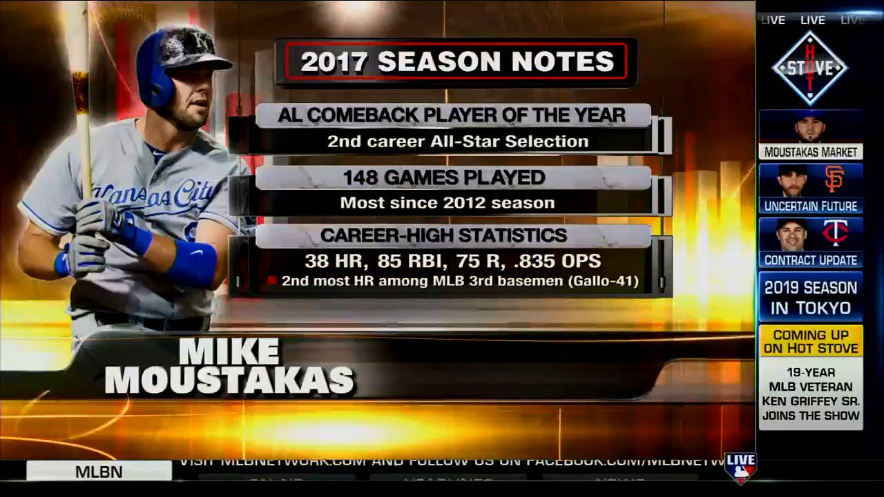 .@jonmorosi joined #MLBNHotStove with the latest on the market for free agent Mike Moustakas. https://t.co/2MolhUbYqS