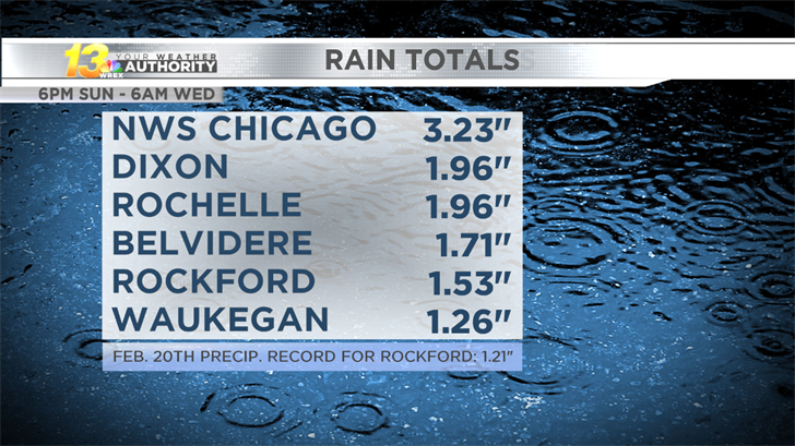 Rainfall totals from early-week rain systems