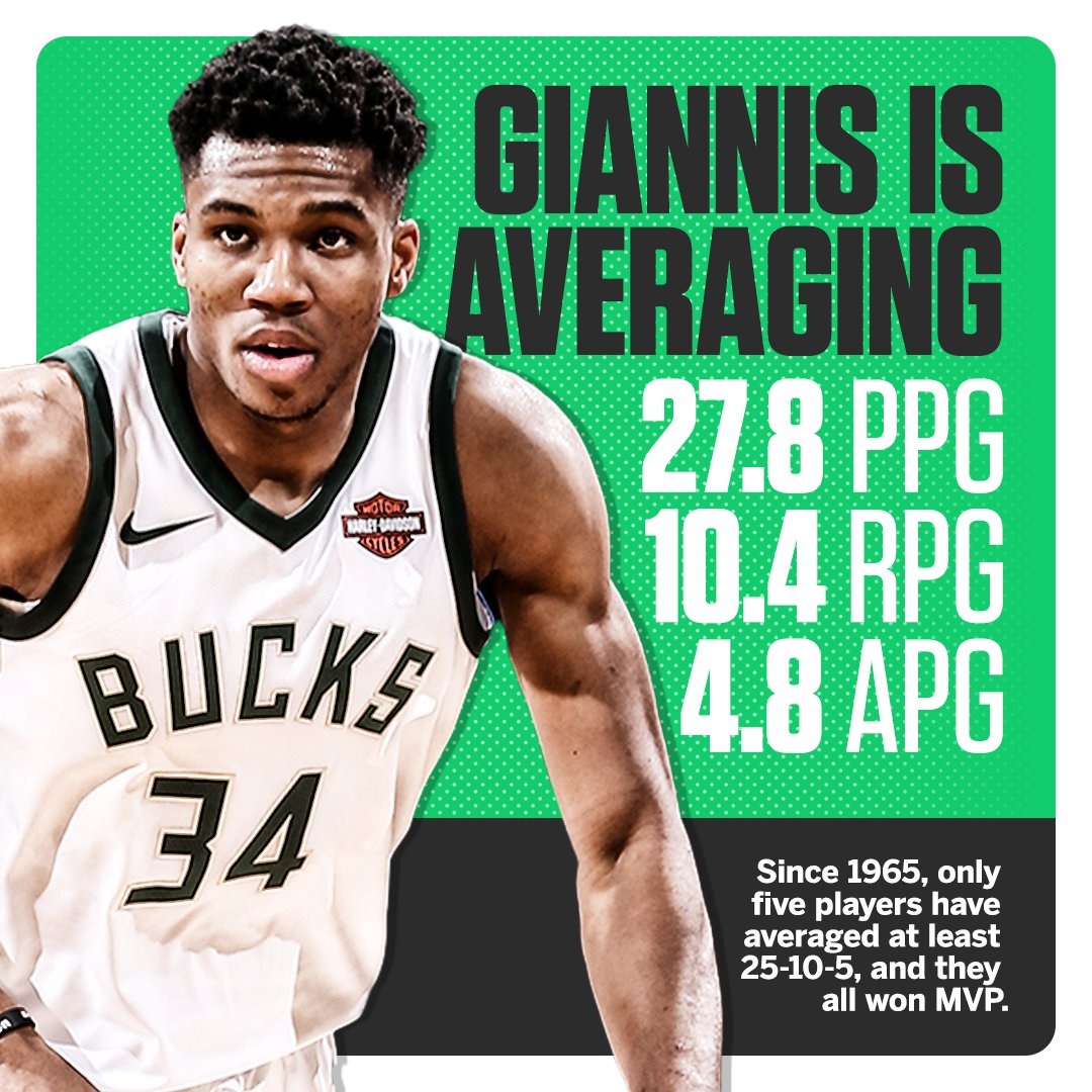 Every player since 1965 that has averaged 25-10-5 has gone on to win MVP. https://t.co/Ojp79c1yU0