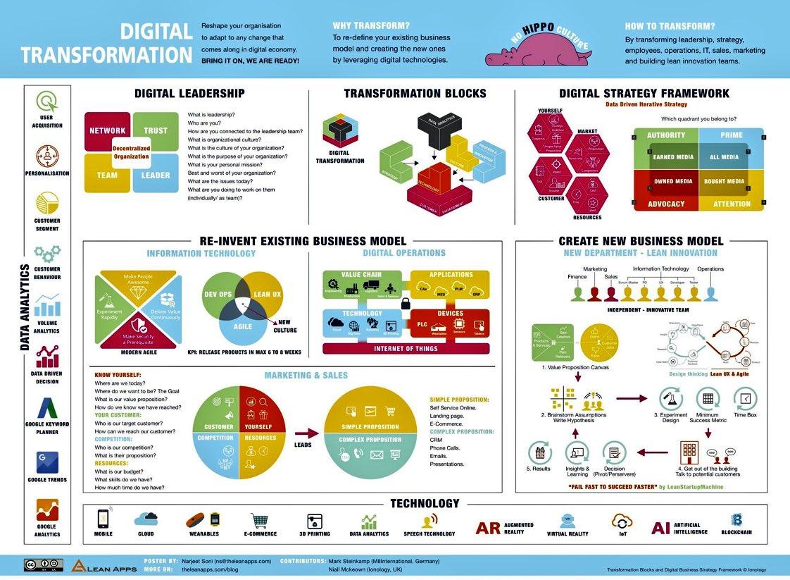 RT @TopCyberNews: FRAMEWORK to drive #DigitalTransformation 💻📲⌚️  MT @helene_wpli HT @antgrasso @evankirstel #IoT #AI #BigData #FinTechs #insurtech #4IR #tech #Analytics #wearabletech #AR #VR #ArtificialIntelligence #Business @DigitalVipul RT @antgrasso @GlenGilmore @HeinzVHoenen @FerrisEanfar https://t.co/R6UwbDUHRe