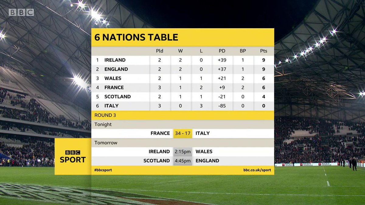 test Twitter Media - Here's where we stand after that match. #SixNations #bbcsixnations #FRAvITA https://t.co/5zeMpsPXes