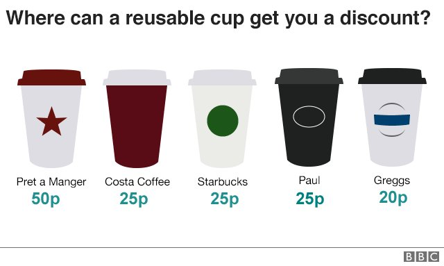 "Image for UK government is unlikely to bring in a ""Latte Levy"" which charges more for using single use takeway cups in coffee shops. https://t.co/8Tnma1QsWS #lattelevy #plastic  #plasticpollution #FridayFeelings https://t.co/0COZMN1xL4"