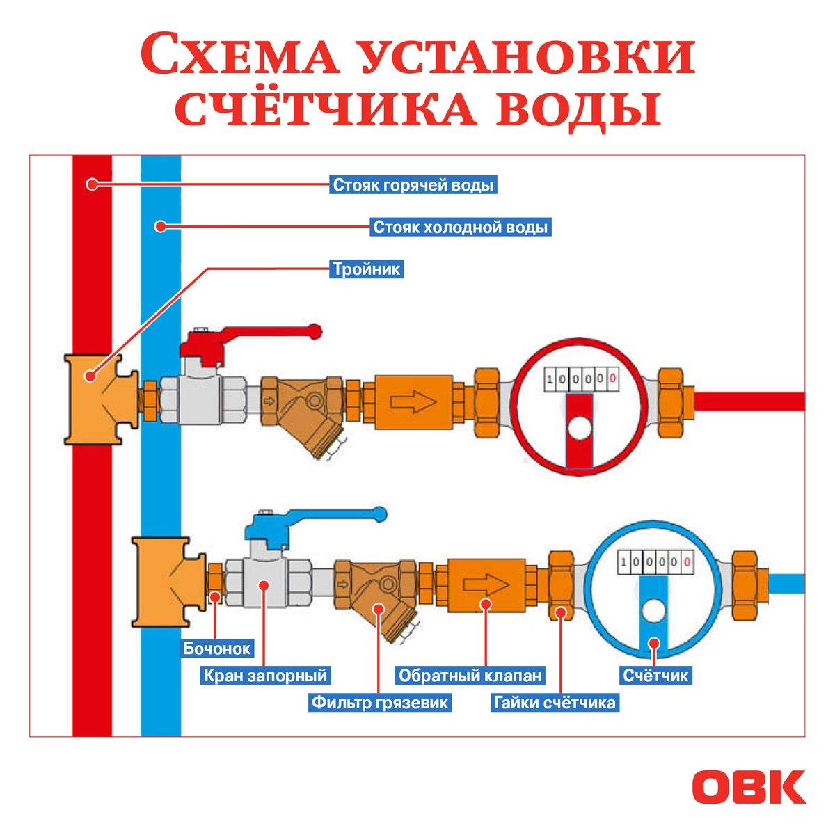 Водяной счетчик схема установки