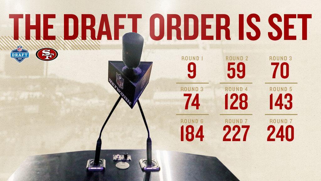 Our picks are set! The #49ers own 9 picks in the 2018 #NFLDraft  ��https://t.co/DVEtVpKSQV #49ersDraft https://t.co/YmWZqIdLsz