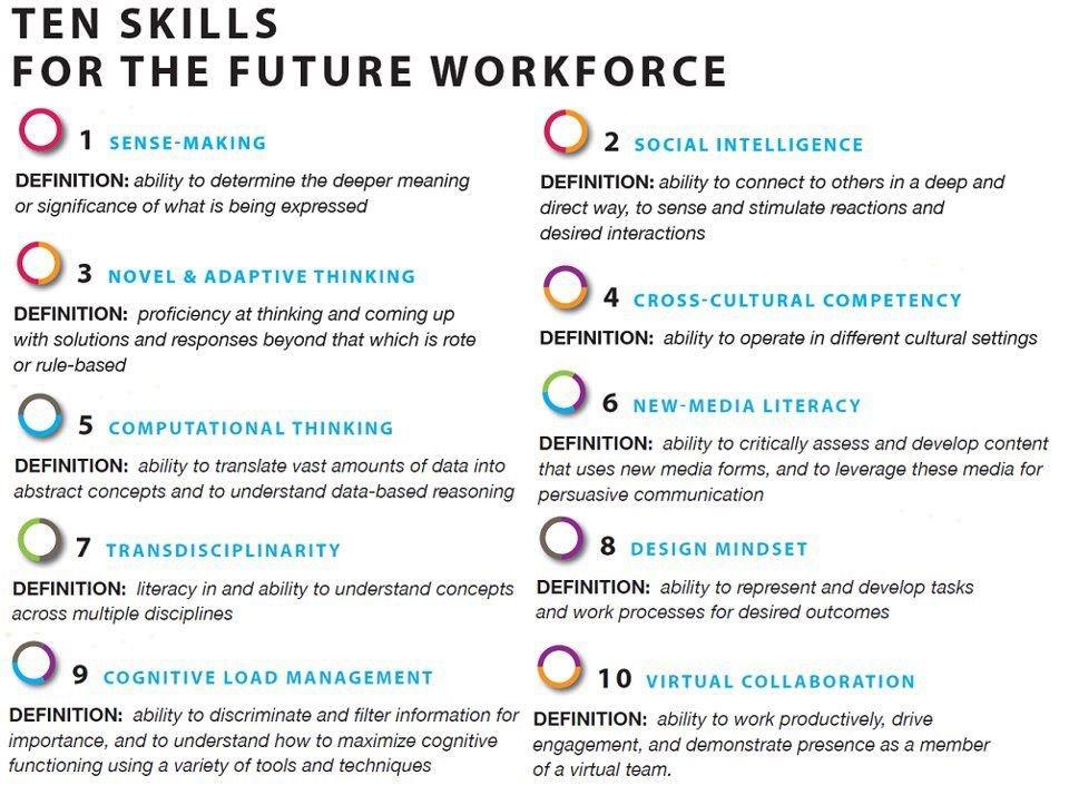 #futureofwork