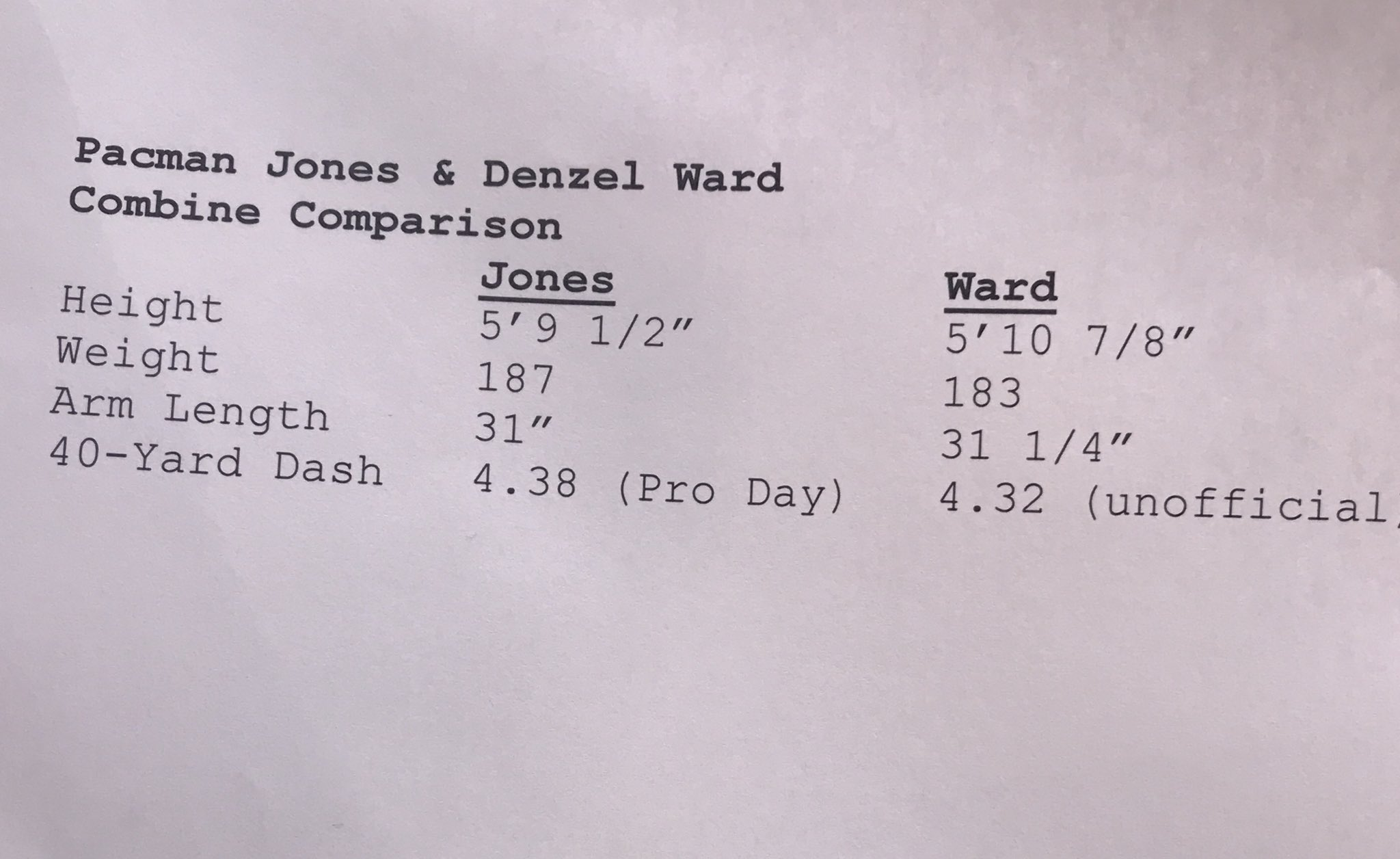 I ❤️ Denzel Ward. Here's my comp: https://t.co/zwt5dnlRbo