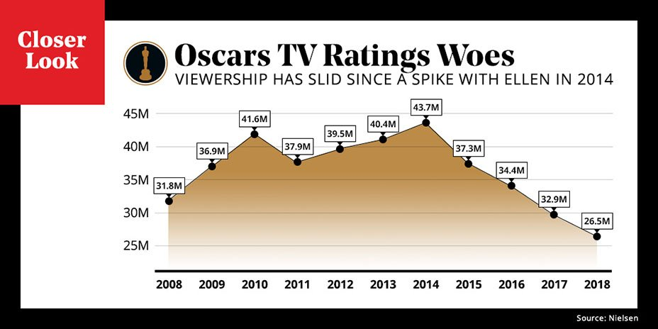 A closer look at the Oscars ratings decline