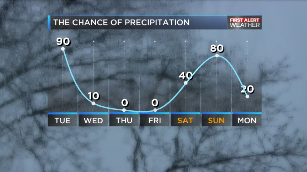 FIRST ALERT: Pockets of rain likely through Tuesday afternoon