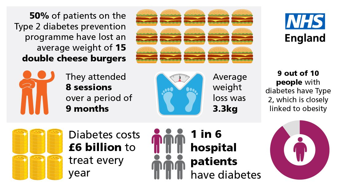 test Twitter Media - New data shows that more than half of overweight patients who routinely attended sessions on the #NHS #T2D #diabetes prevention programme achieved an average weight loss equivalent to nearly 15 double cheese burgers.  Find out about the #NHSDPP https://t.co/Fo1k9n6xRs https://t.co/cYPgcXw8Pf