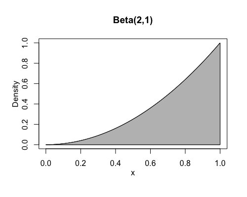 test Twitter Media - Random probability/stats fact that my friend @oscar_olvera100 just proved, maybe interesting or useful to some:  If X is distributed as Beta(2,1), then X^2 has a standard uniform distribution. Conversely, if Y ~ Uniform, then (the positive part of) √Y ~ Beta(2,1). https://t.co/BoAmU0HNa5