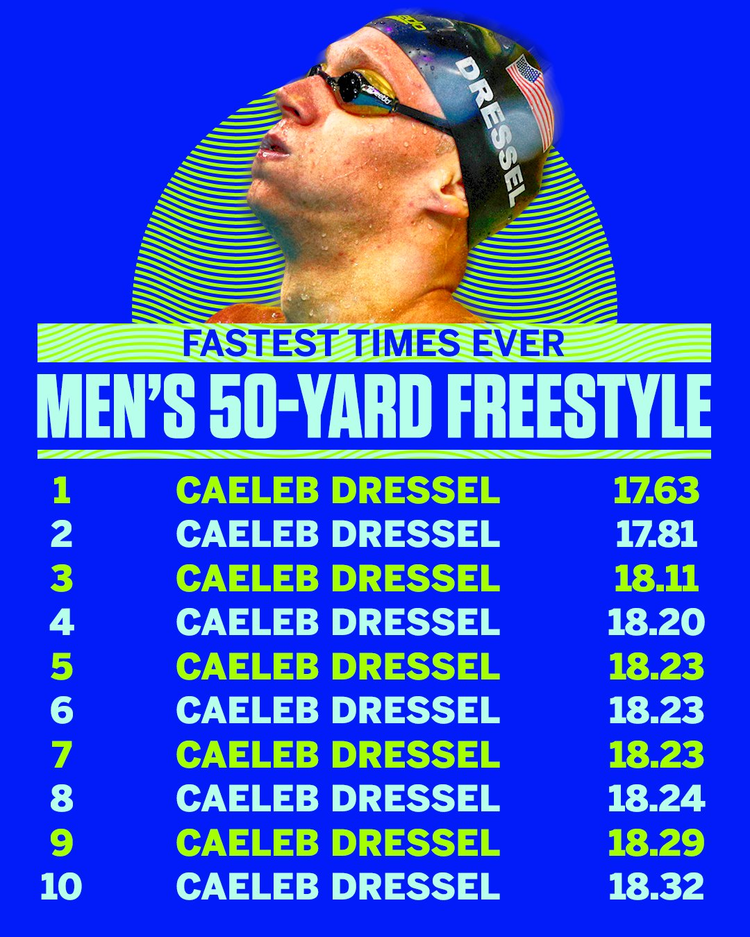 American swimmer Caeleb Dressel is better in the 50 free than pretty much anybody in anything. https://t.co/w3v1Z2ihCL