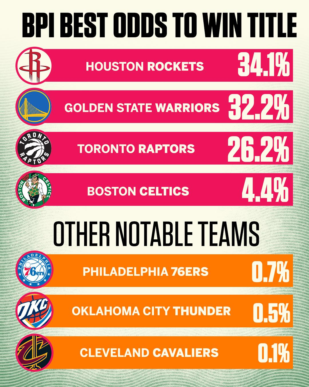 Latest calculations have the Rockets with the best chance to win the NBA Finals. https://t.co/RluunCoPMS