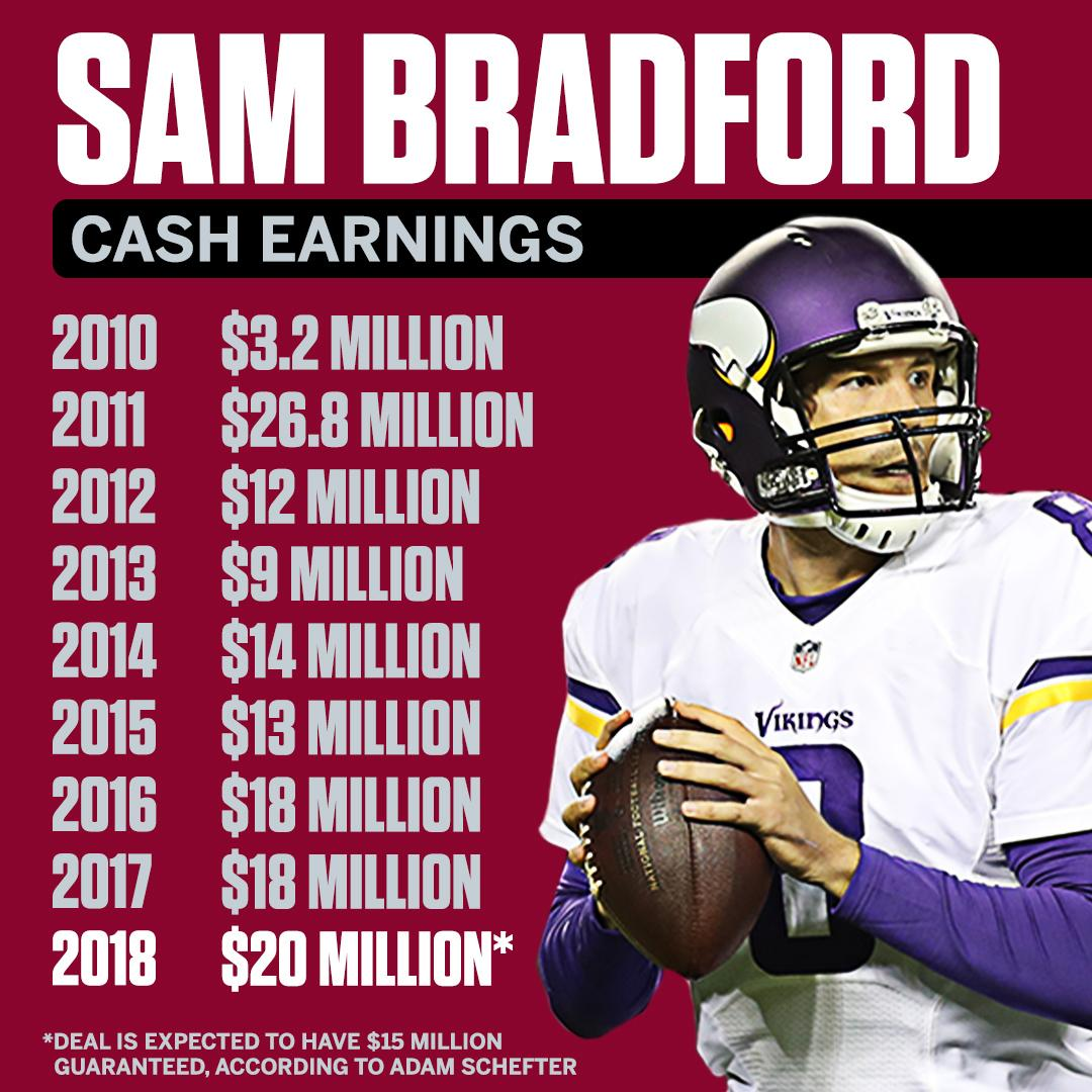 80 games 101 touchdowns 87 interceptions 100+ million in career earnings https://t.co/pcf84vSP3m
