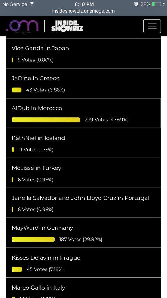Just voted multiple times. Let's go. Wala namang kwenta ang mga kaganapan.��  #ALDUBWorthTheFight https://t.co/Sjqb9jEGF2
