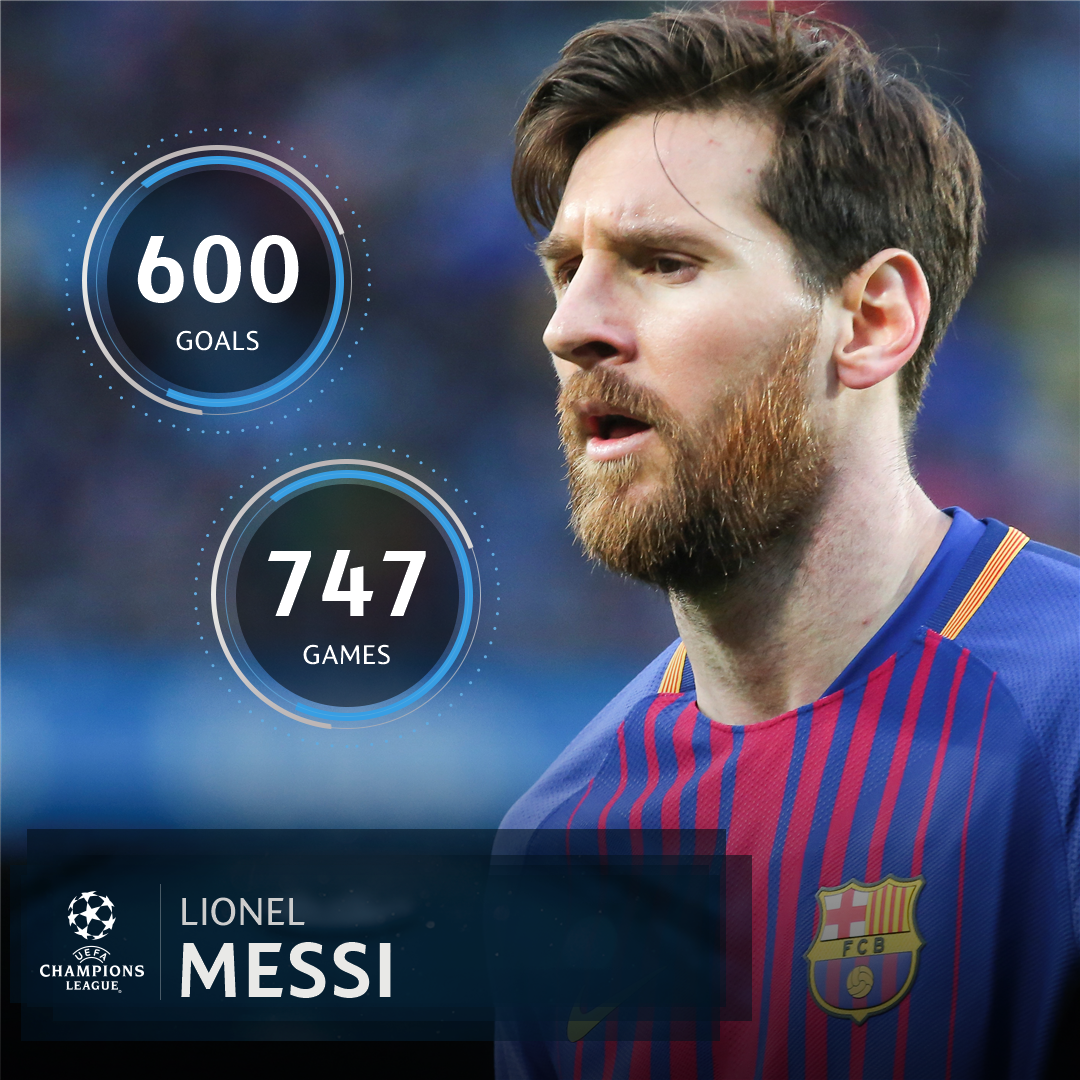 ���� Leo Messi's record for club + country = ������  #UCL https://t.co/yEQ2zfY2Pu