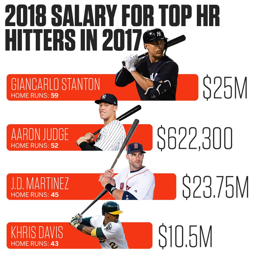 Aaron Judge, who led the AL in home runs, is not eligible for salary arbitration until after the 2019 season. https://t.co/AlxY0ITGis