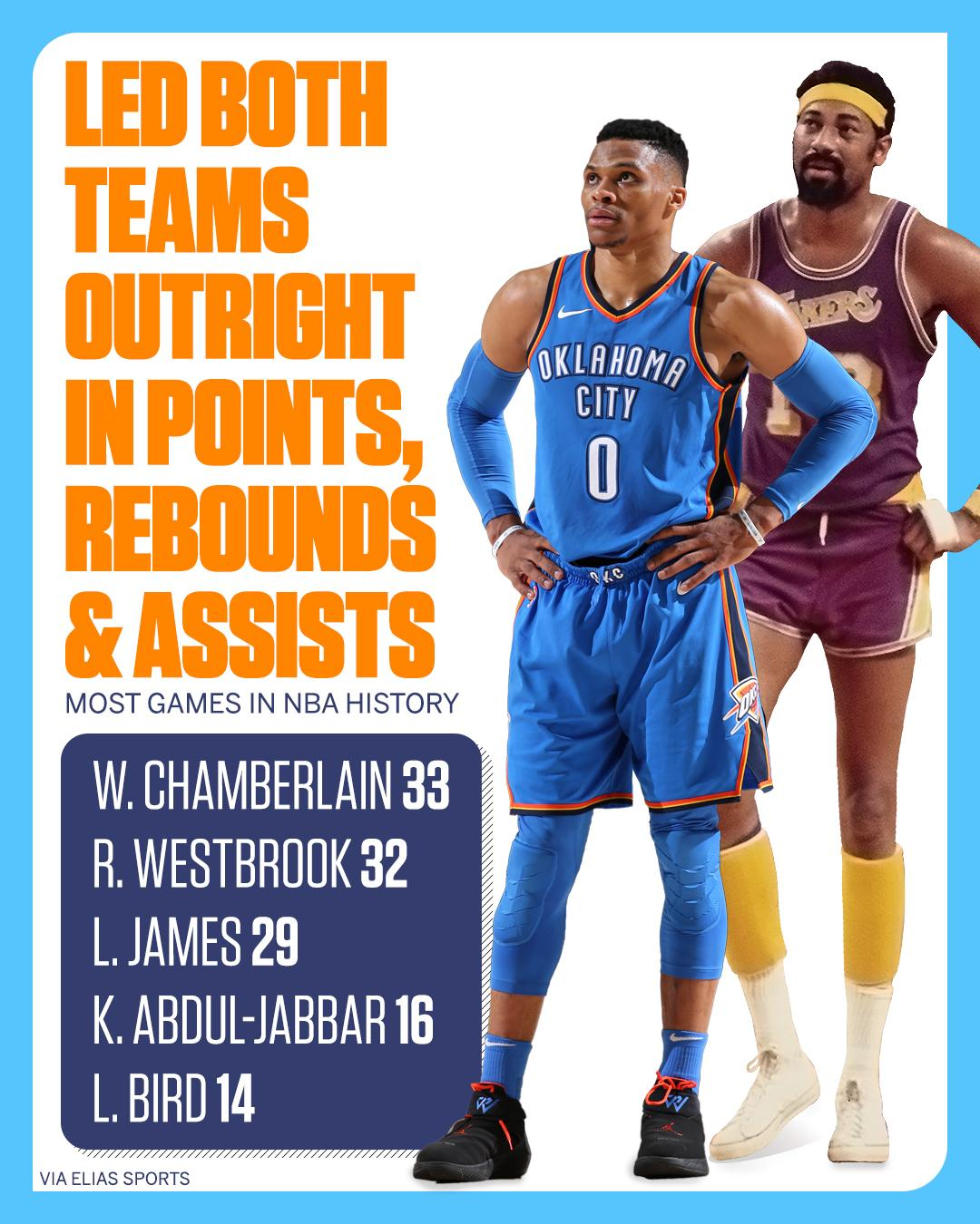 Russ is closing in on another Wilt milestone. https://t.co/qtCsDrtIPN