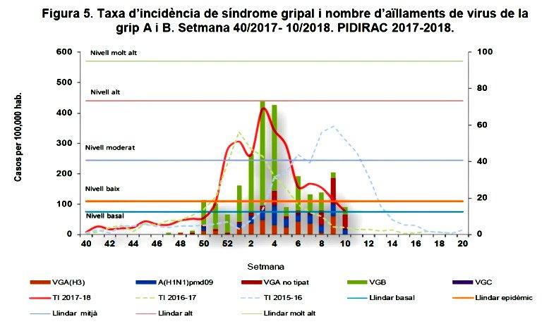 test Twitter Media - L'activitat epidèmica de la grip es dona per finalitzada a Catalunya https://t.co/uZ28zIJGrw Via: @gencat https://t.co/7DqCwKX8JZ