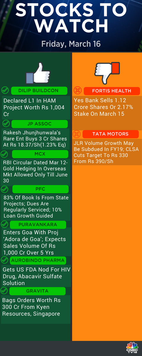 here s the list of stocks that we are tracking going into trade