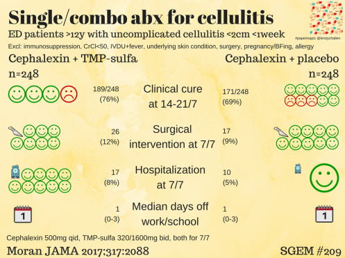 test Twitter Media - prob not worth covering for MRSA in uncomplicated cellulitis -- @TheSGEM's take  Moran in @JAMA_current https://t.co/T3BAovVuYp -ST https://t.co/bCfxvtnR8M