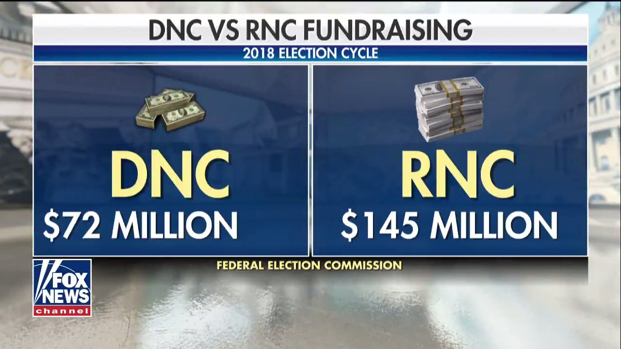 .@dagenmcdowell: 'The RNC so far in the 2018 cycle is outraising the DNC 2 to 1.' https://t.co/pKW8oi1LNf