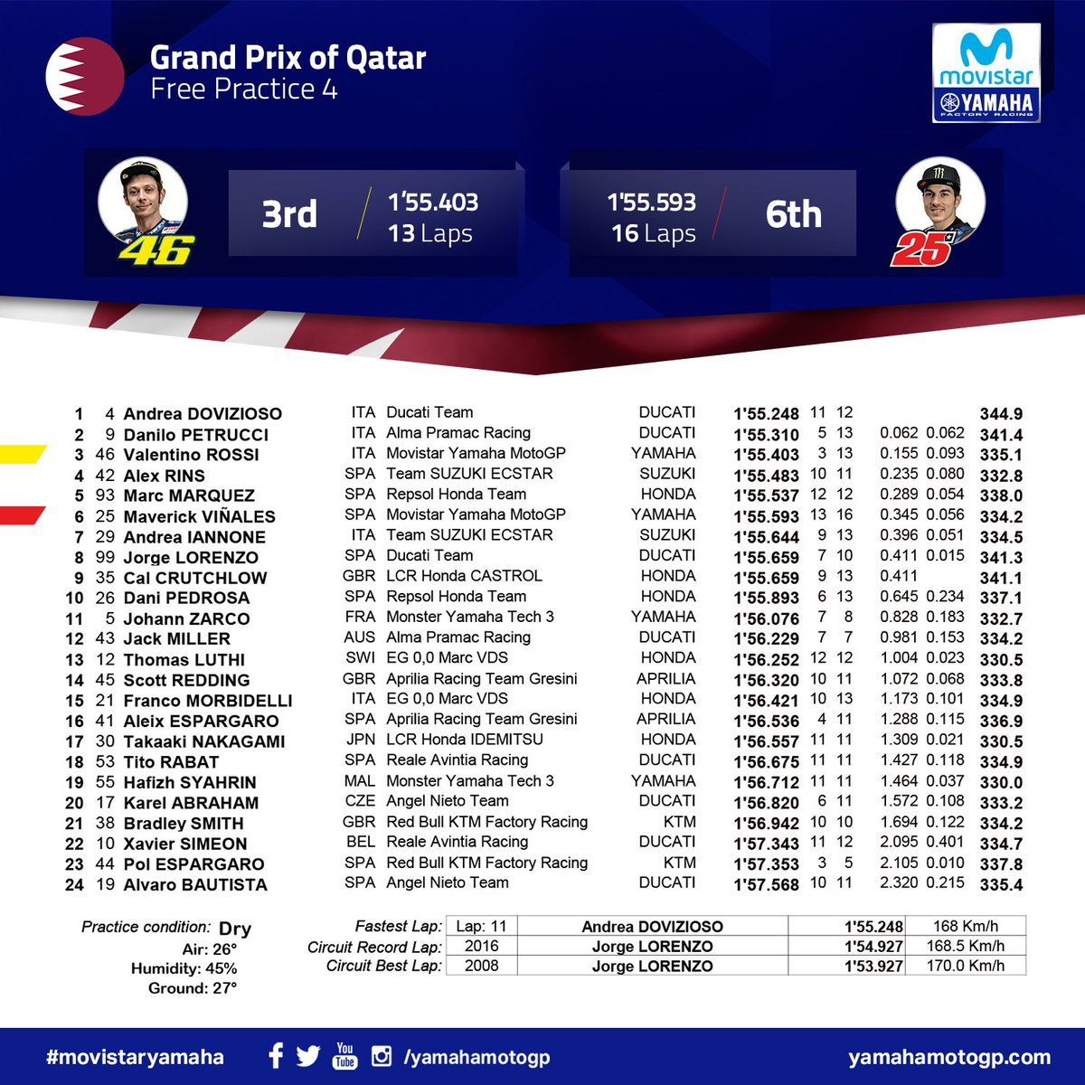 test Twitter Media - #QatarGP - FP4 Results  @ValeYellow46 3rd, @maverickmack25 6th  #MovistarYamaha | #MotoGP  | @losailcircuit https://t.co/RifXezJOaq
