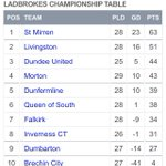 RT @spfl: 🏆 Ladbrokes Championship table https://t.co/MmWJwYJdEr