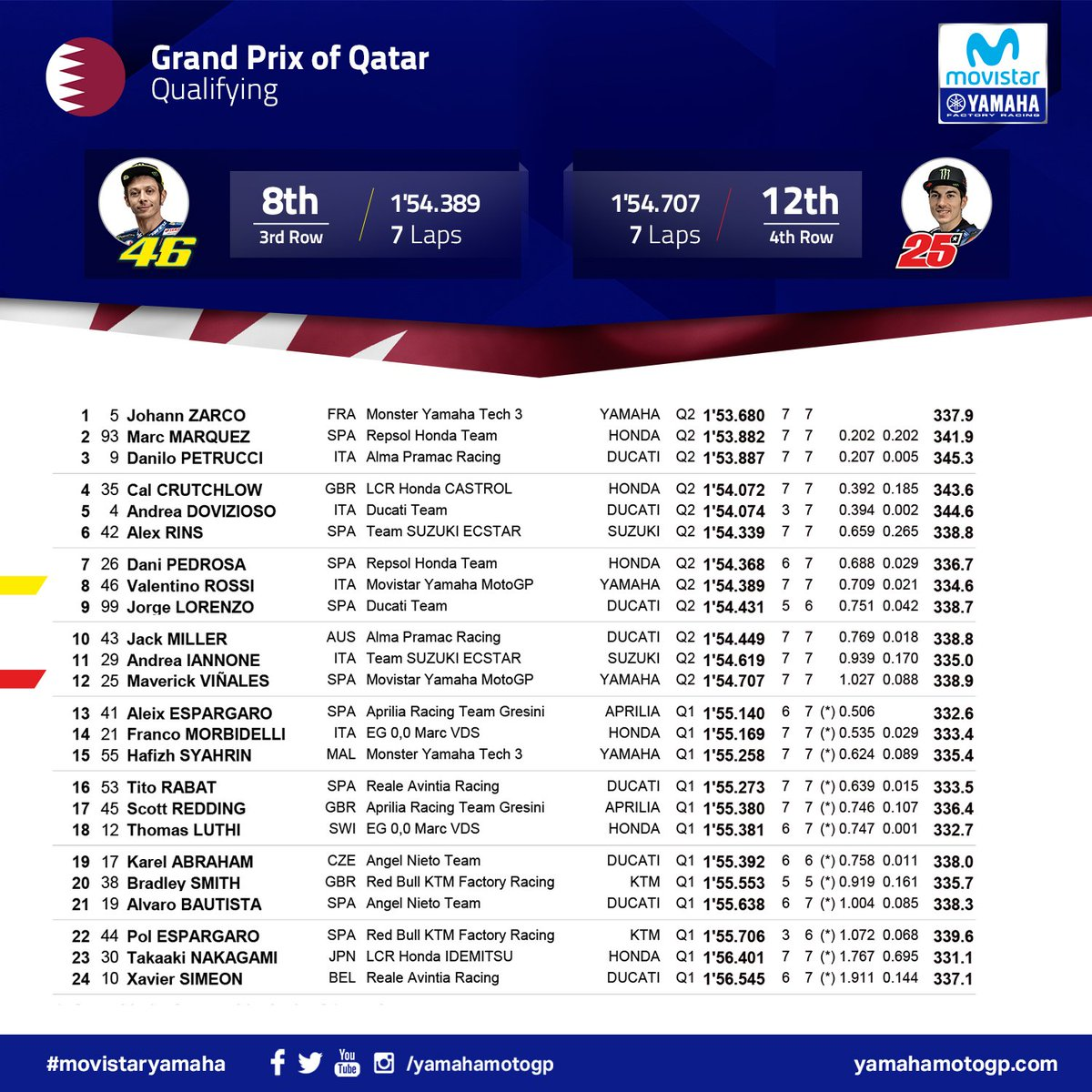 test Twitter Media - #QatarGP - Qualifying Results  @ValeYellow46 8th, @maverickmack25 12th  #MovistarYamaha | #MotoGP  | @losailcircuit https://t.co/SlGO77mjiW