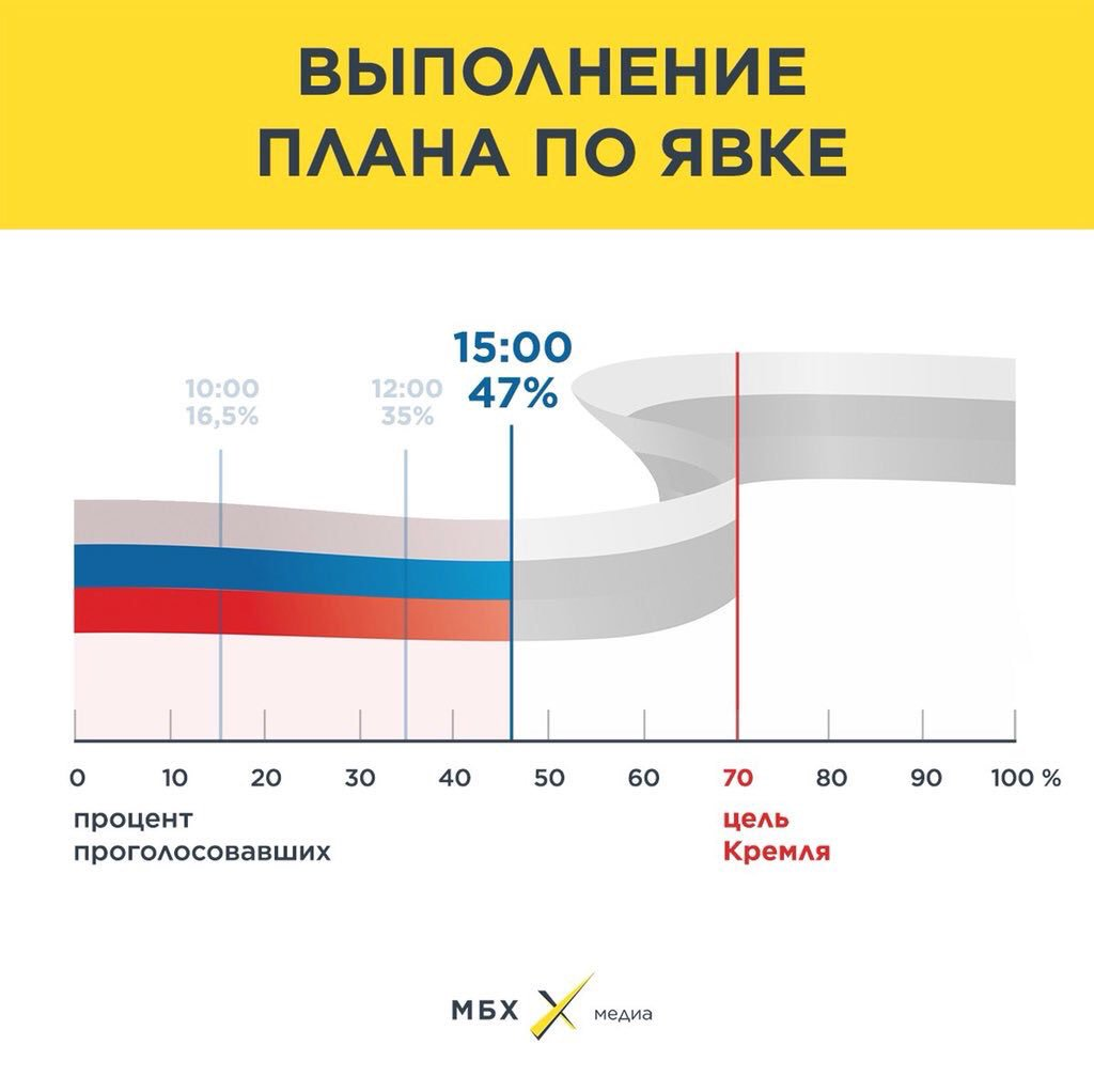 Turnout at the #Russia|n #election was reported at 47% at 15:00 #Moscow time: https:// ...