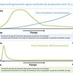 Comparación generación aguas residuales de producción entre YC y YNC  #PetróleoBienHecho #AprendiendoDePetróleo https://t.co/JIsEfHCVi7