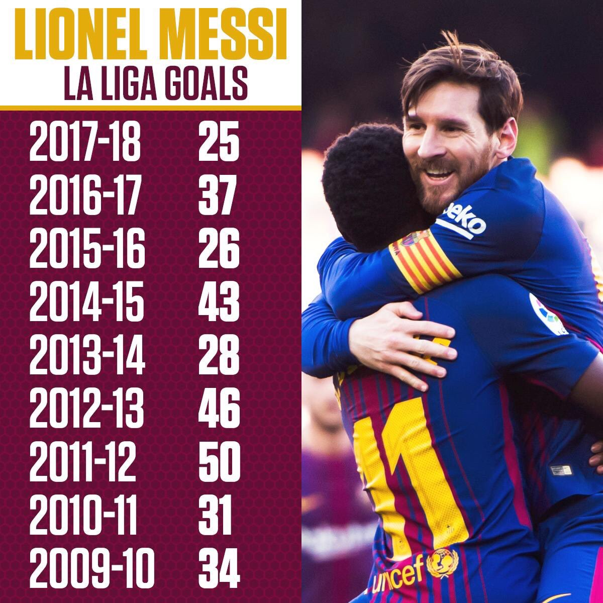 RT @barcastuff__: Infographic: For the ninth straight season, Messi has scored 25 league goals #fcblive https://t.co/v5mAYn549C