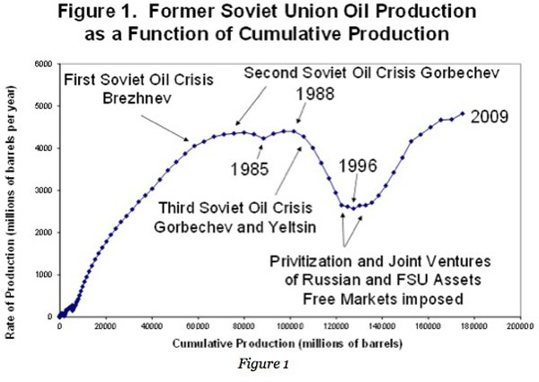 test Twitter Media - @BrankoMilan Some people think an oil shortage killed the Soviet Union. And the next oil crisis could kill the yankee empire. https://t.co/kh6xqLZu0U #PeakOil https://t.co/22iyd2qh8L