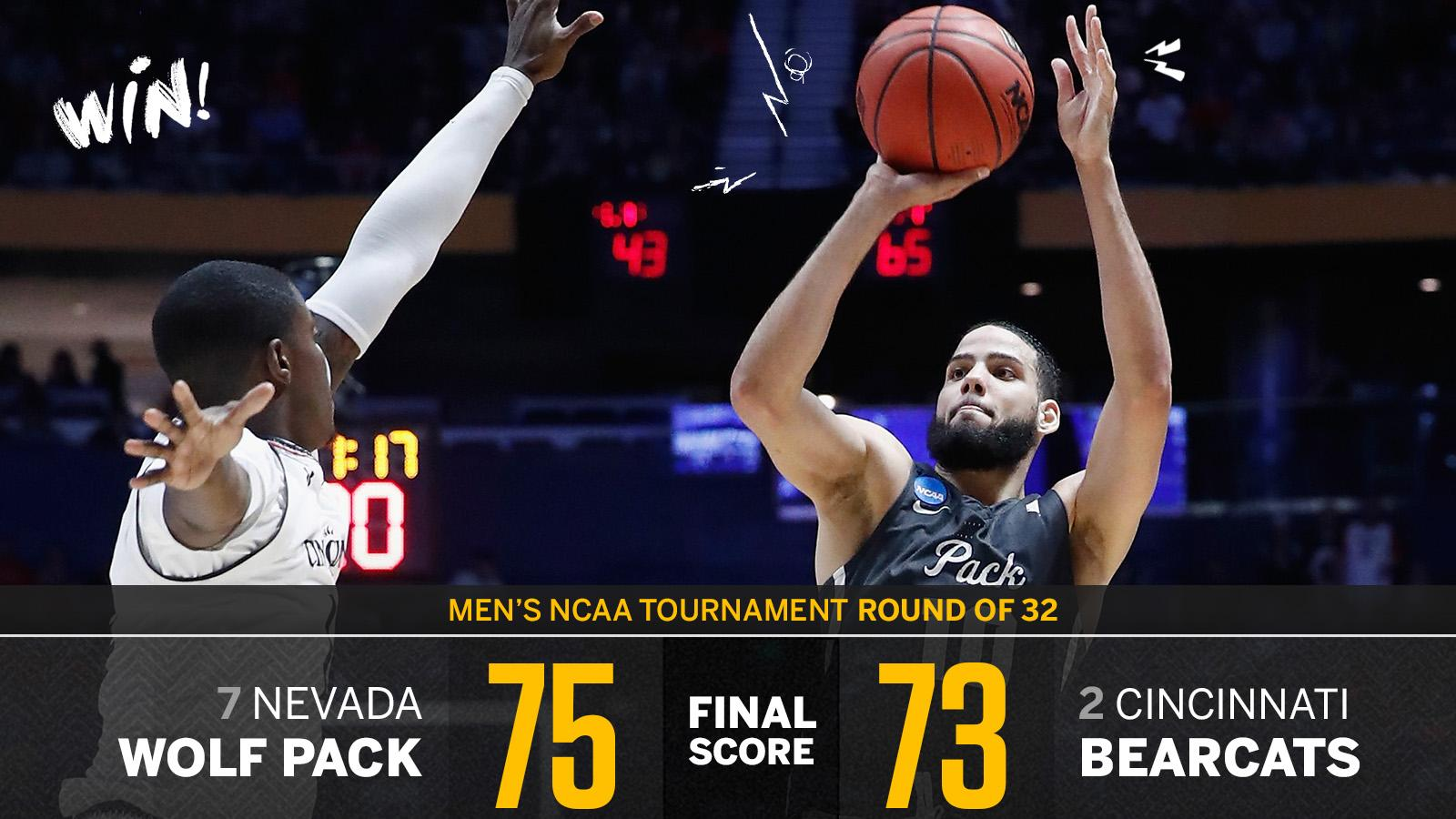 WHAT A COMEBACK!!  Nevada rallies from 22 down in the second half to stun 2nd-seeded Cincinnati. https://t.co/r3aG1lIEOu