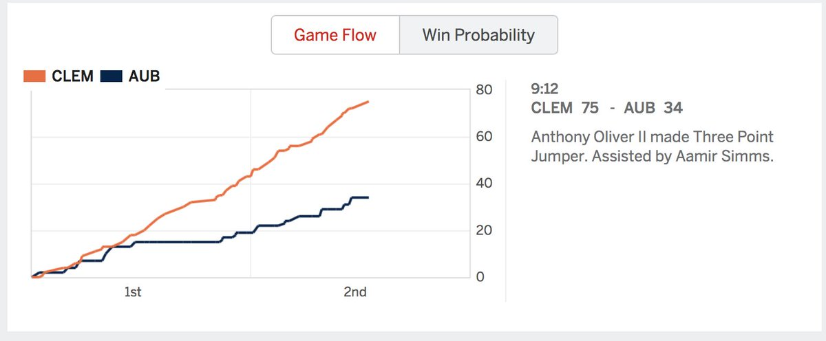 test Twitter Media - That is what we call flatlining #MarchMaddness #Clemson #Auburn https://t.co/wInSNmqSND