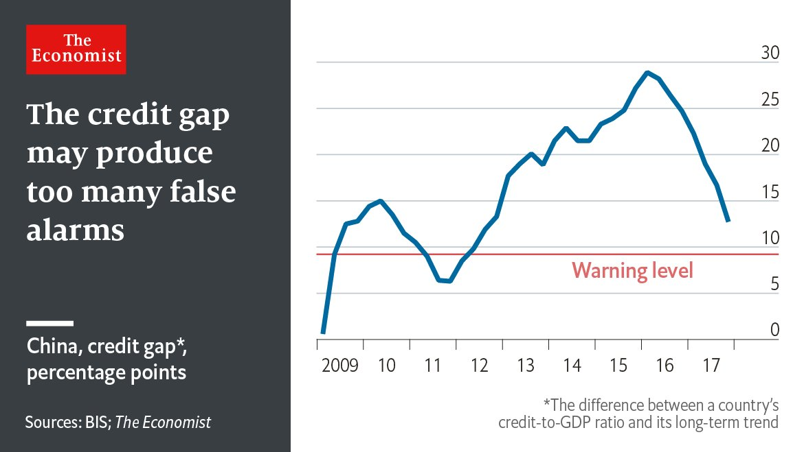The credit-gap seems to be a poor way to predict crises, especially in emerging markets