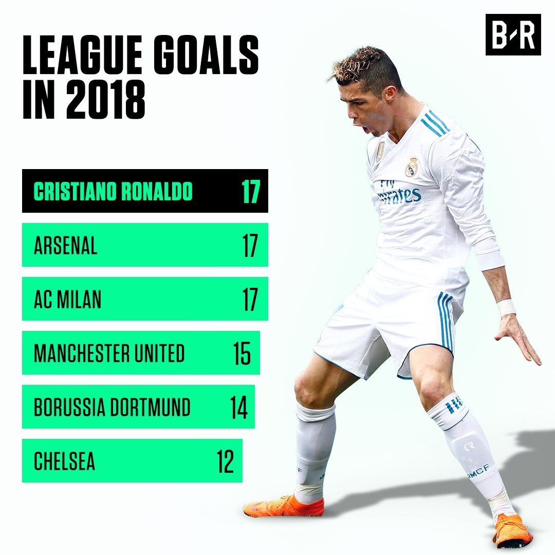 RT @realmadridnote: Cristiano Ronaldo solo lleva más goles que muchos clubes en Europa. #HalaMadrid https://t.co/LserI1DHJs