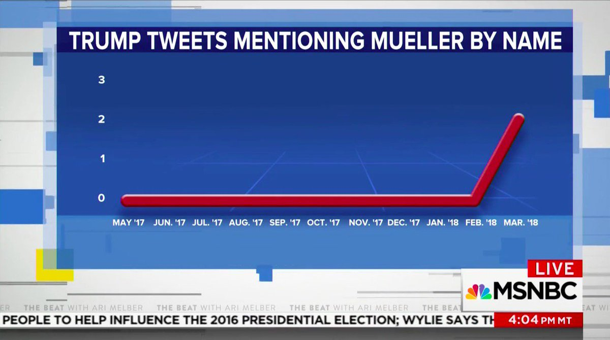 RT @amber_athey: OMG I have so many questions about this graph, namely how did it get approved for TV https://t.co/3JQ5SCJ8xF