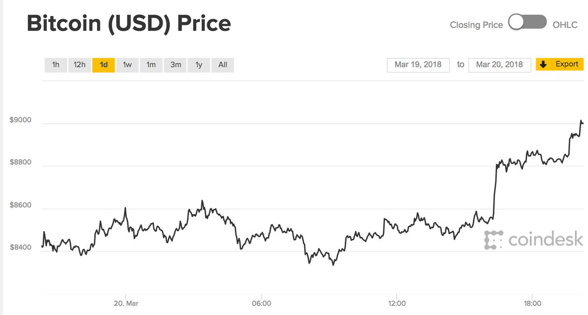 The price of bitcoin is back o bitcoin price