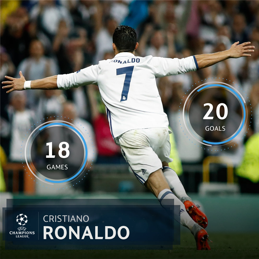 Cristiano Ronaldo's  UCL quart real madrid