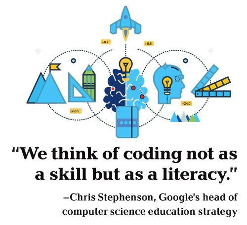 Educators look at coding in a new context, with computational thinking and basic computer literacy as the goal. https://t.co/Ci9qnyrMIG