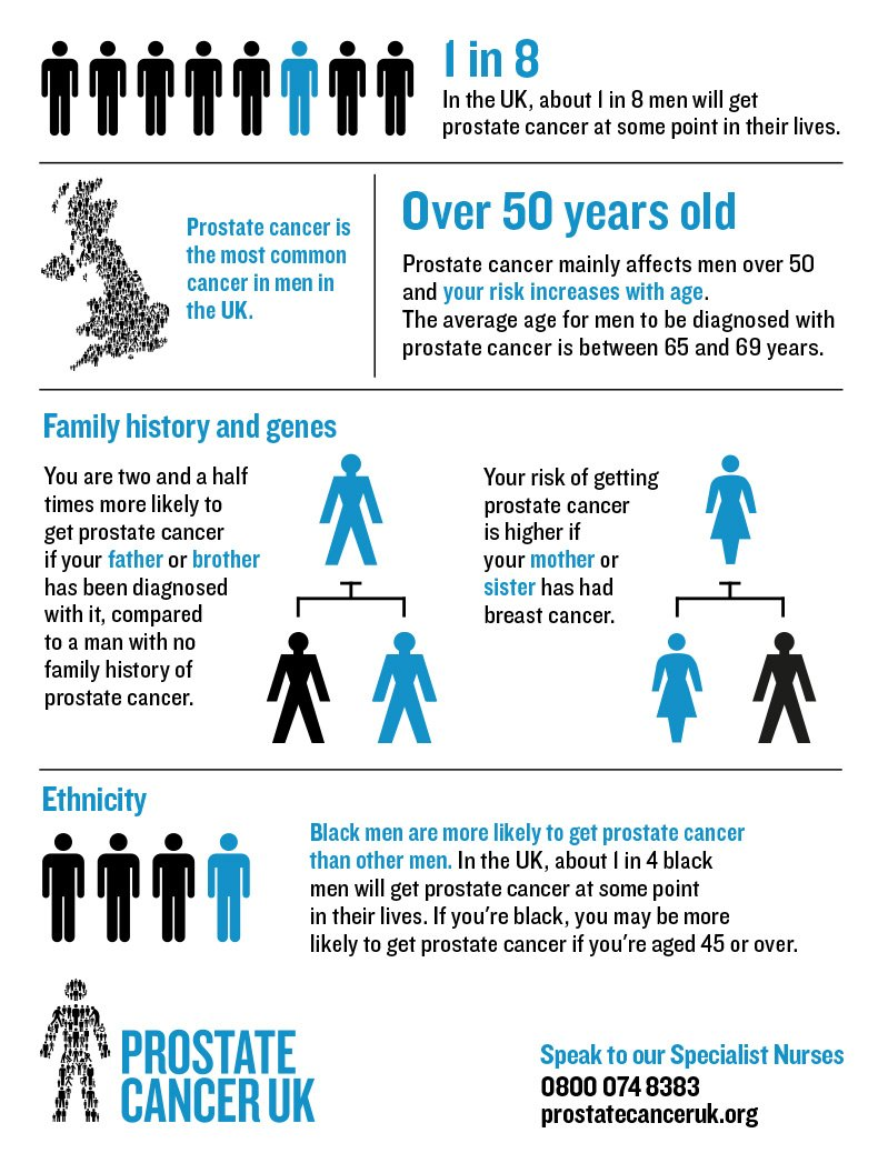 RT @ProstateUK: Know your risk   #TheRealFullMonty https://t.co/3RNUpJM7qw