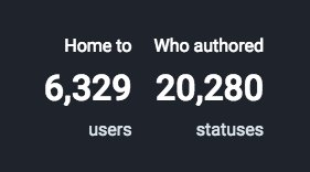 It's only been 2 days and #Switter has over 6K users.  cbLV628QP8