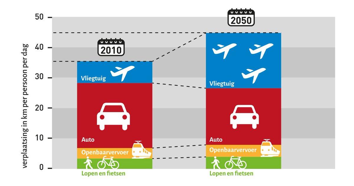 test Twitter Media - @volkskrant Snelheid is de drijfveer achter de mobiliteitsgroei. Binnenkort vliegen we meer kilometers dan dat we autorijden. Maximale inzet voor schoon vliegen is urgent. Laten we niet de fouten herhalen van 30 jaar milieubeleid voor de auto. Geen tijd voor illusies. https://t.co/2djBgf12SY https://t.co/Kj2rtuieTF