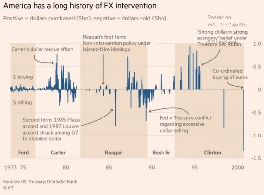 test Twitter Media - Trump accuses EU and China of currency manipulation, really? Look at the history of US dolar intervention https://t.co/4SBLbMAVXi