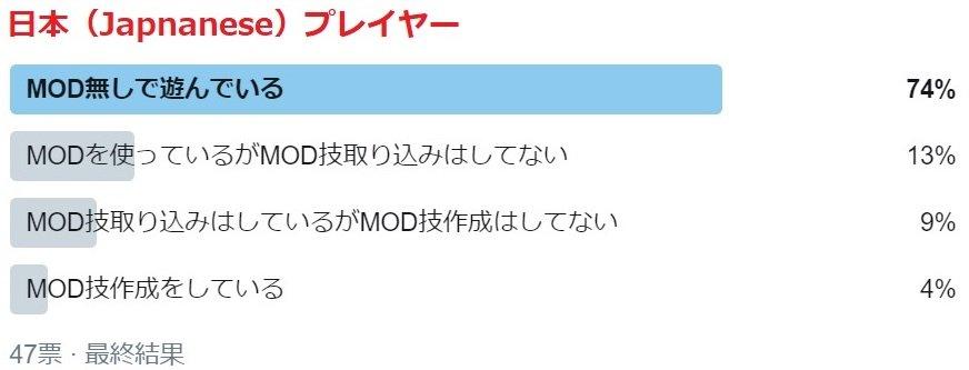 test ツイッターメディア - アンケート回答ありがとうございました。 アンケートの限りではやっぱり日本のwazamake使用者は少ないですね。自分以外に2人だけっぽい。 技取り込みは5人。 つまりMOD技で遊んでるのは自分含めて8人ってことかな。 #ファイプロワールド #ファイプロ #ファイヤープロレスリングワールド https://t.co/I46UcPMWa1